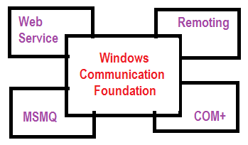 Windows Communication Foundation wcf