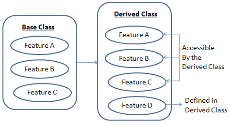 derived classes and base classes You can call a base class version of a virtual function from a derived class by  prefixing its name with the name of the base class for example, if.