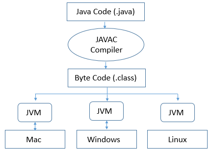 What is Java virtual machine?