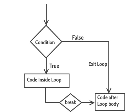 Python Loops and Control Statements