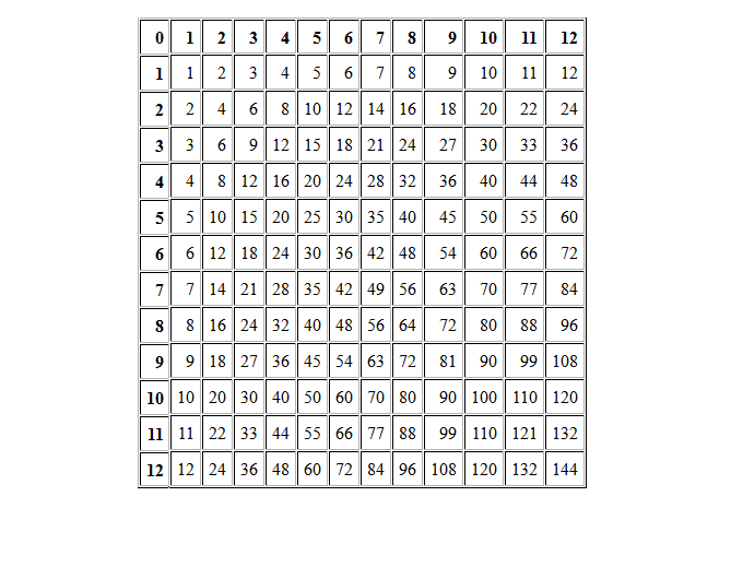 Learn Multiplication Of Tables